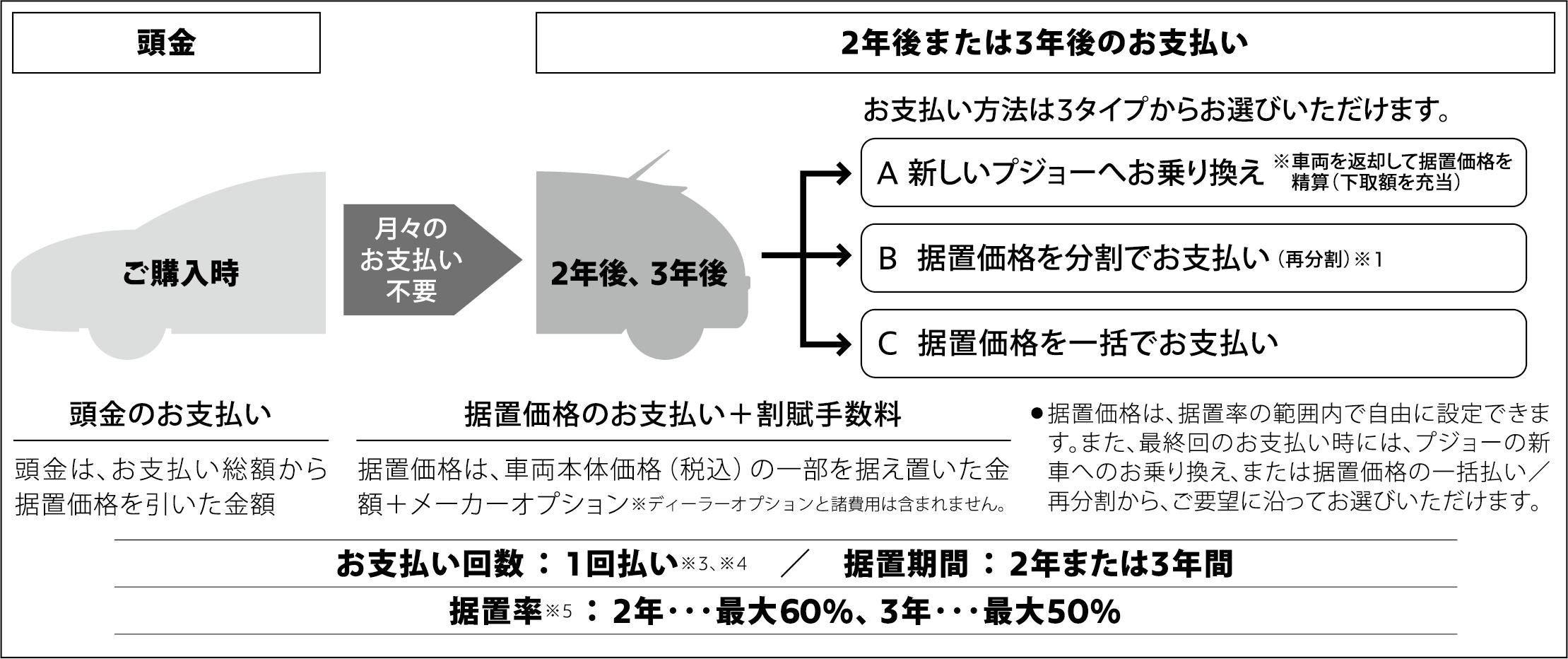 PSA・ツーステップ・プラン